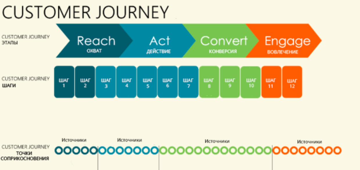 Customer Journey Layers Customer Journey Layers