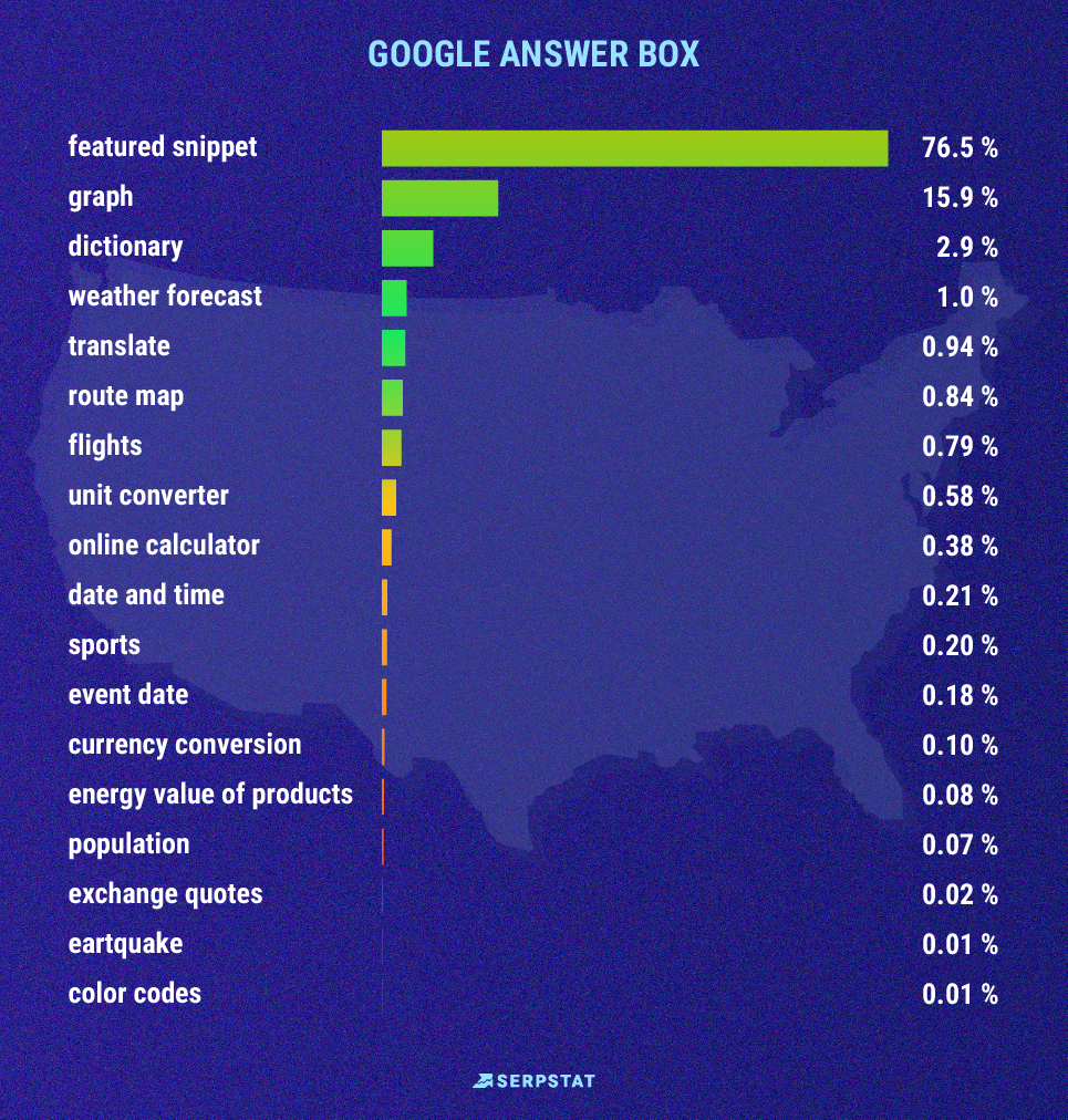 google answer box table