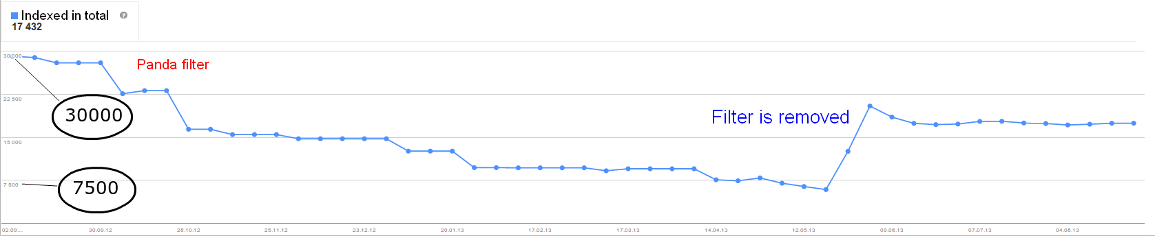 Site traffic after Google's filter