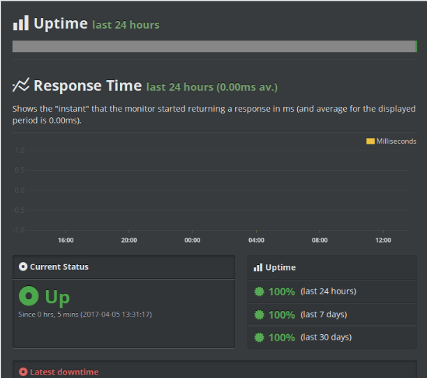 Site response time in Uptimerobot