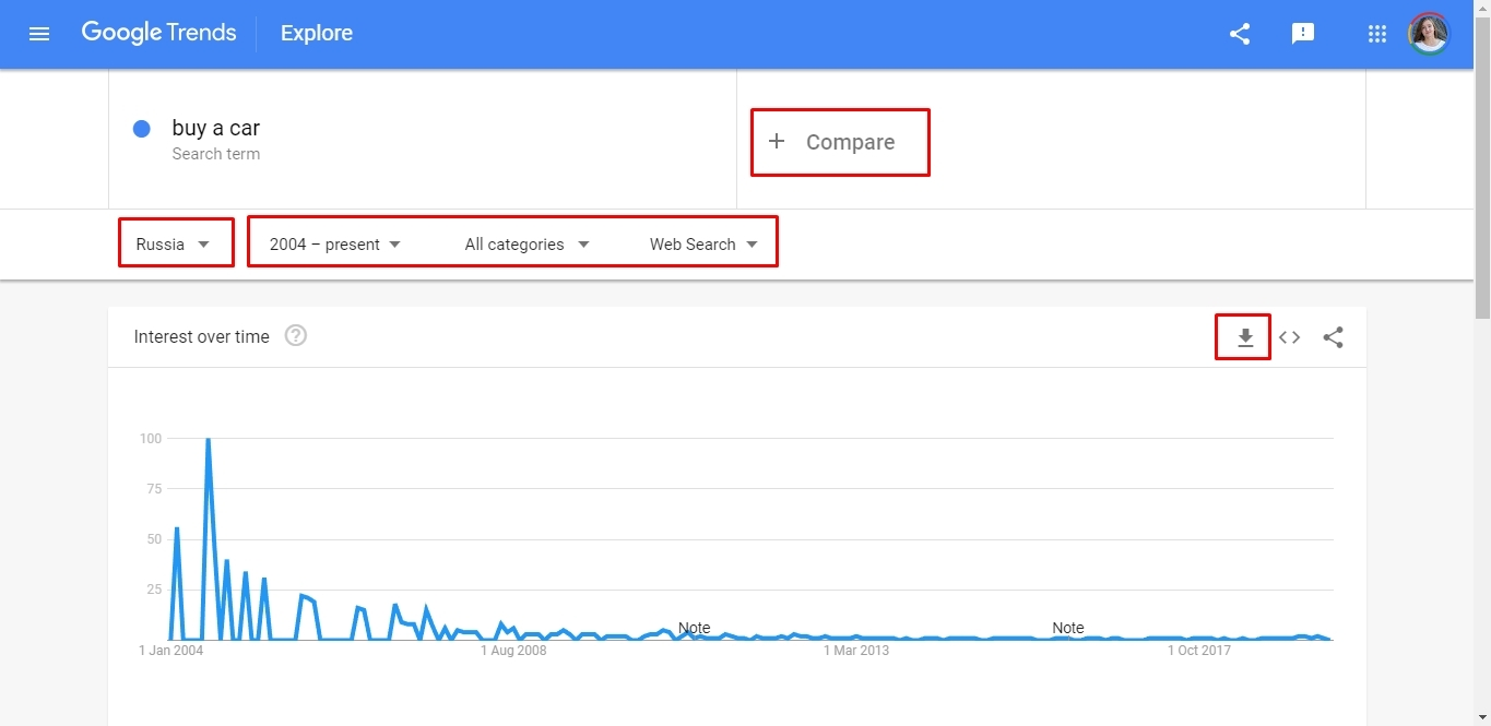 Keywords dynamics in Google Trends