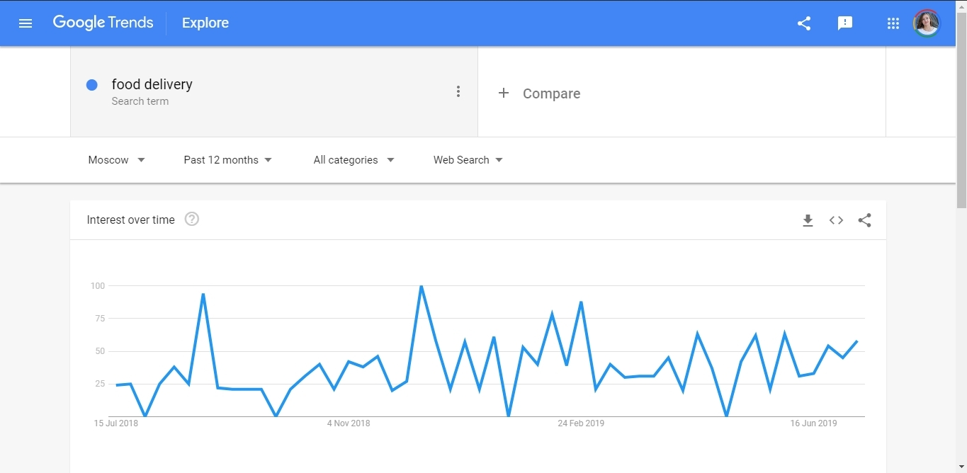 Keywords popularity in Google Trends