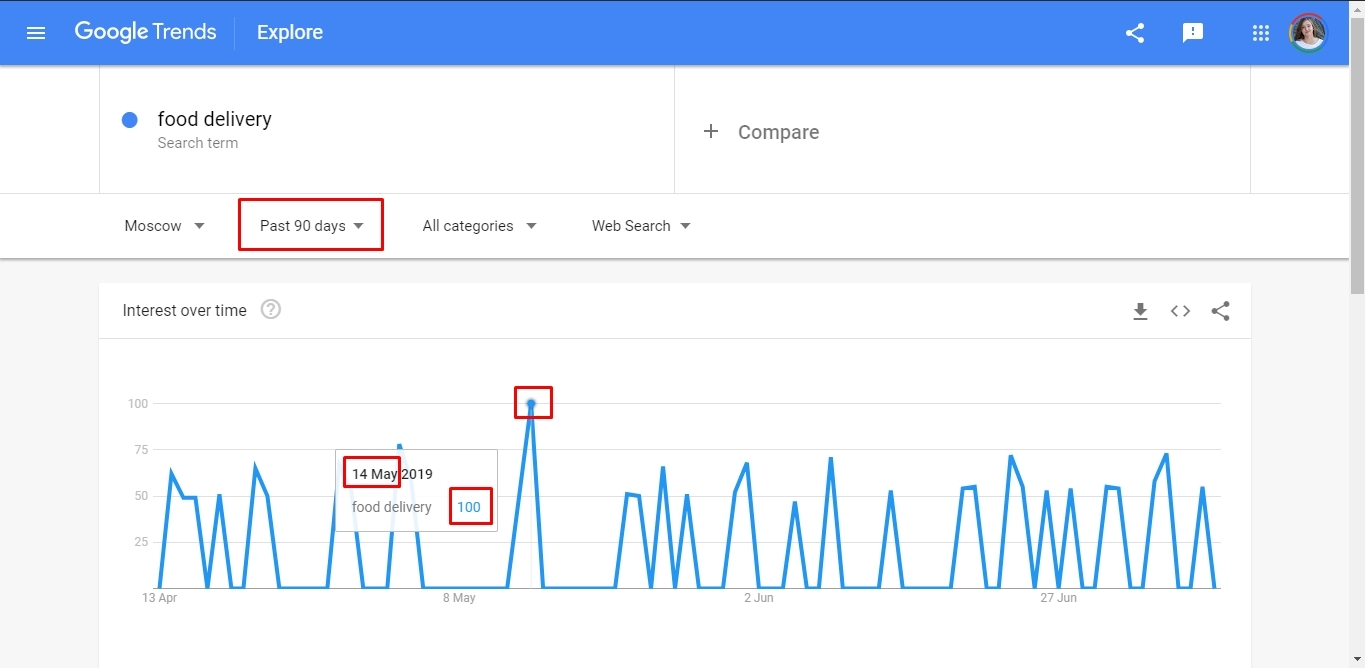 Keywords popularity peak in Google