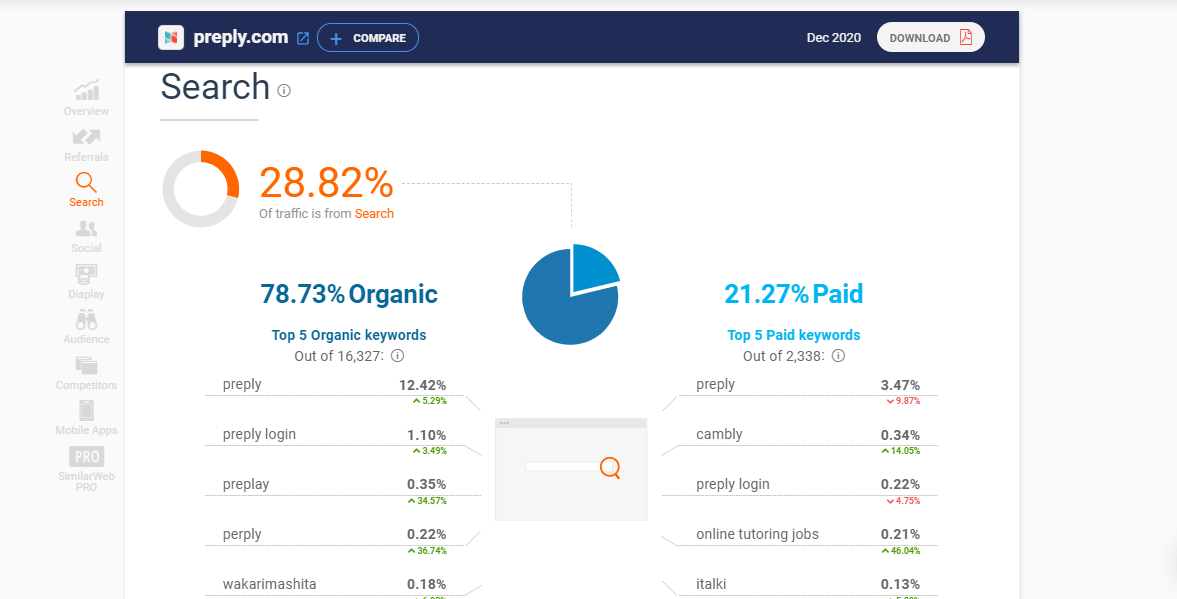 SimilarWeb estimated costs