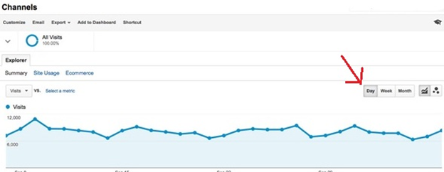 Traffic analysis by day in Google Analytics