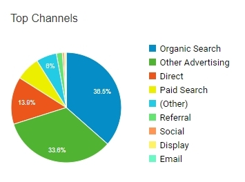 Top channels of traffic in Google Analytics
