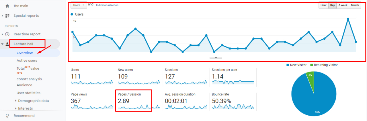 Pages / Session in Google Analytics