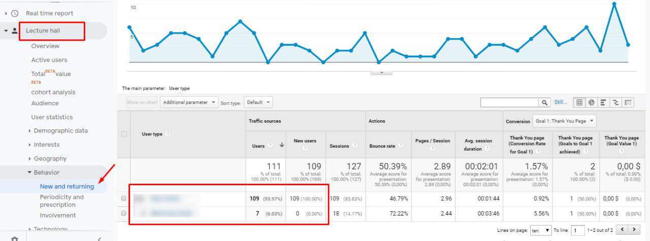 New and returning users in Google Analytics