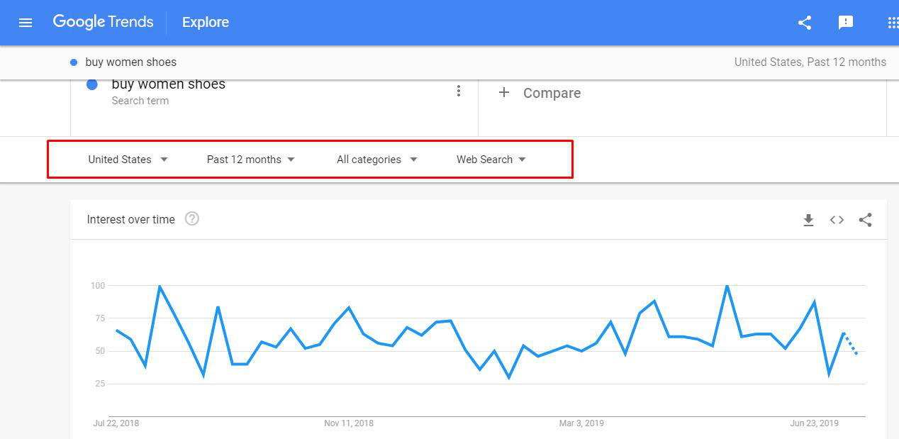 Search queries dynamics in Google Trends
