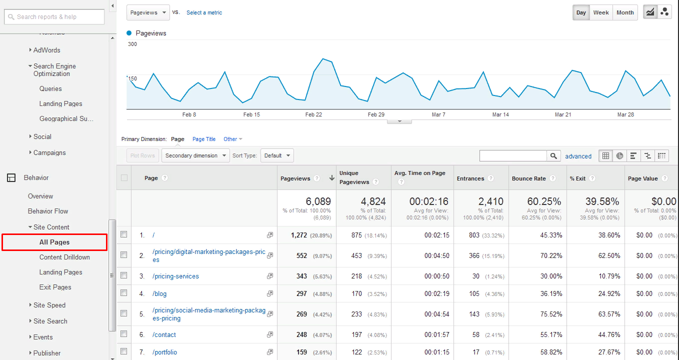 Users behavior on site pages in Google Analytics
