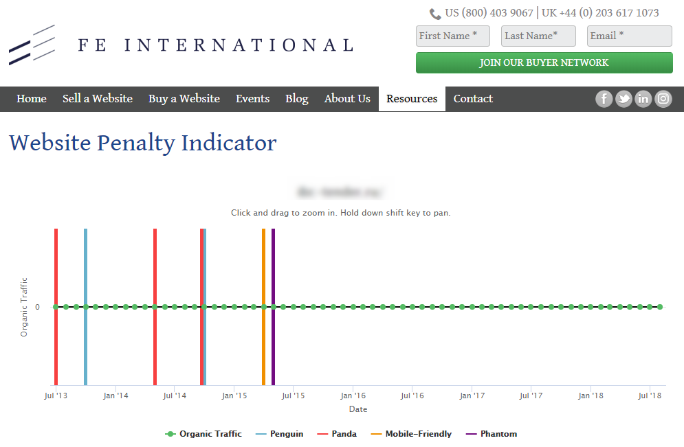 How to check sanctions in Websites Penalty Indicator