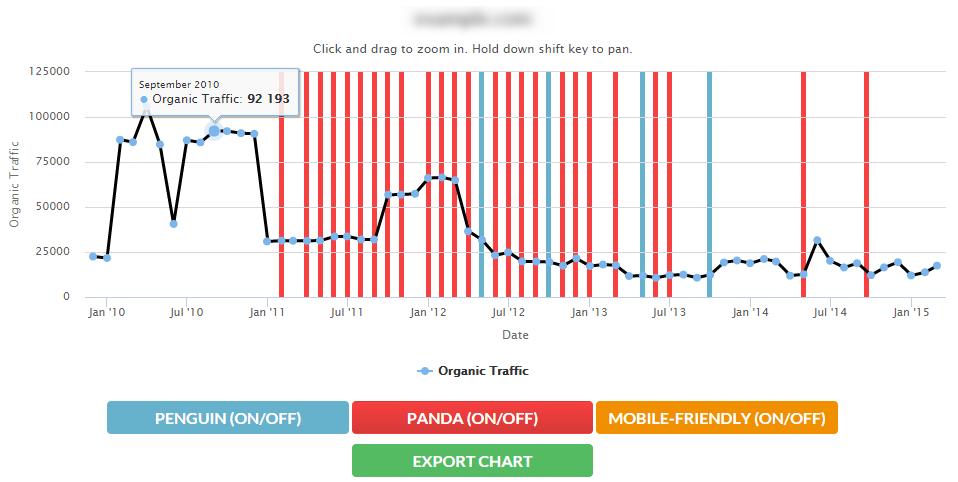 Site's traffic after search engines penalties