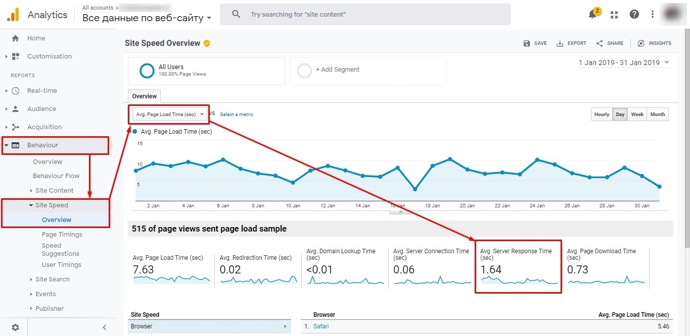 Average server response time in Google Analytics