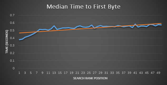 Linking Response Speed and SEO Promotion