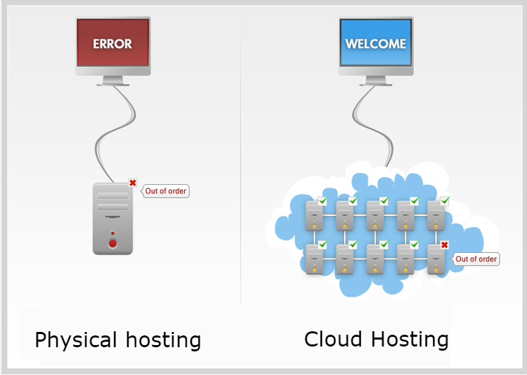 Cloud and standard hosting