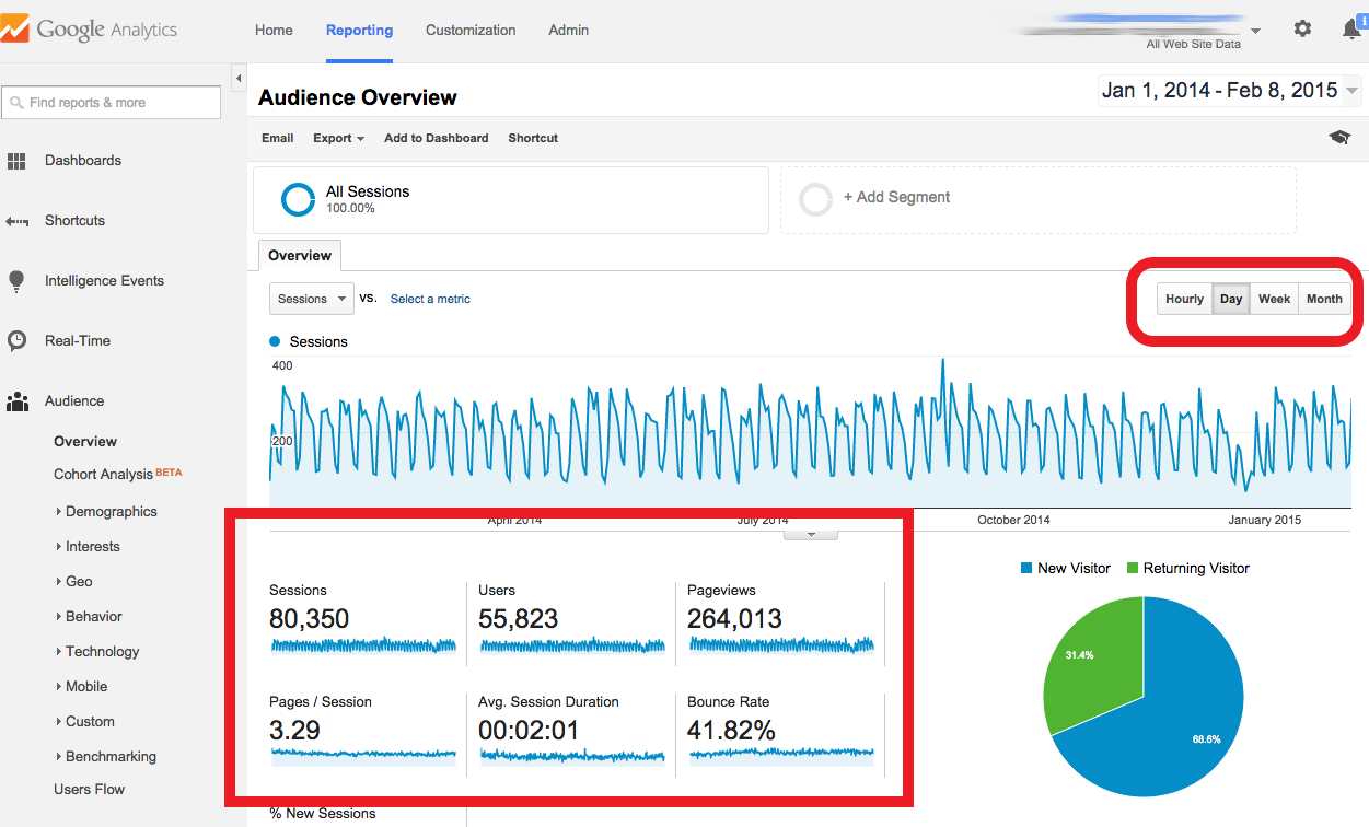 Search queries analysis in Google Search Console