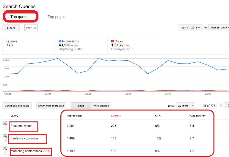 Search queries conversions in Google Search Console
