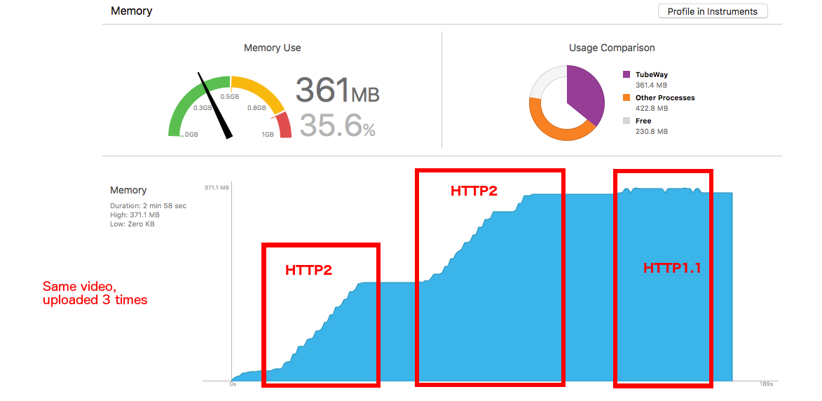 Speed difference between HTTP / 1 and HTTP / 2