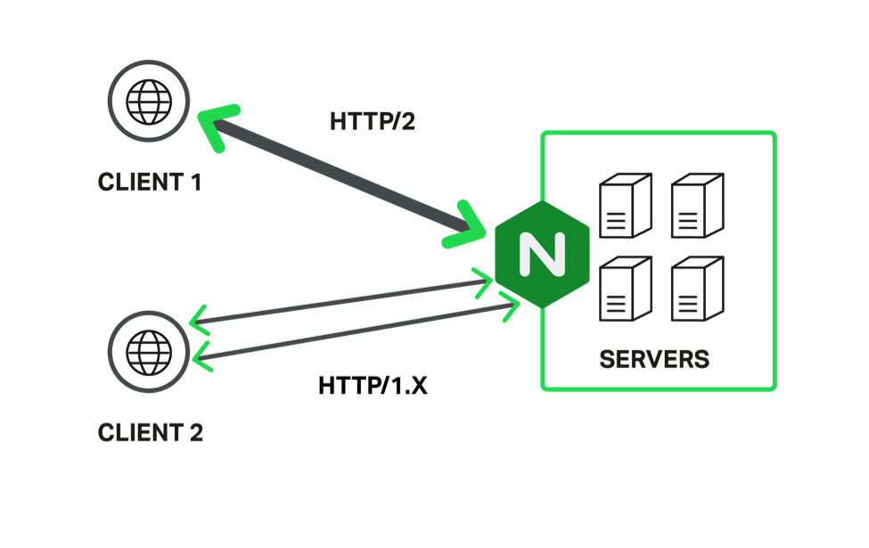 The scheme of HTTP / 1 and HTTP / 2