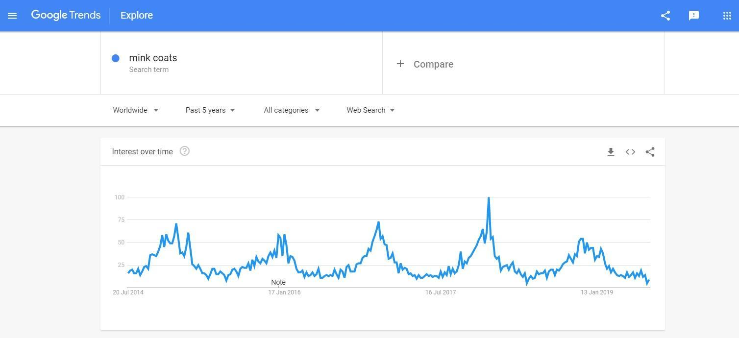 Search query popularity dynamics in Google Trends
