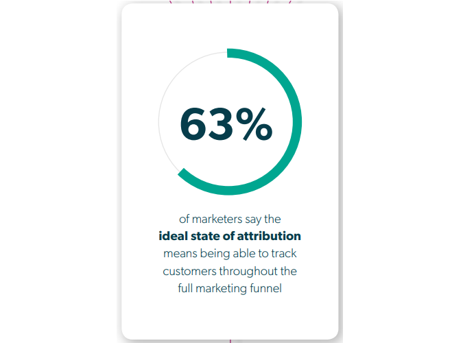 state of attribution