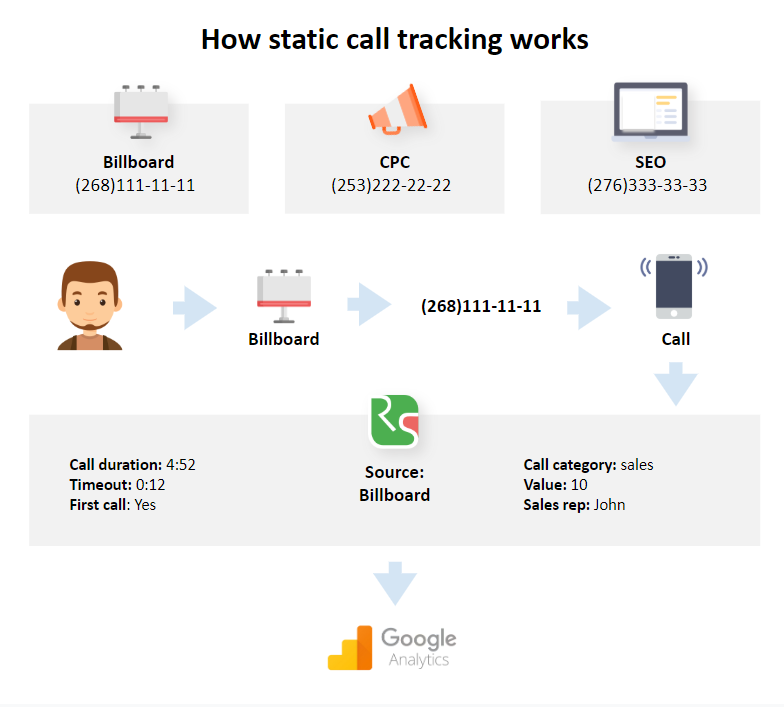 Static call tracking