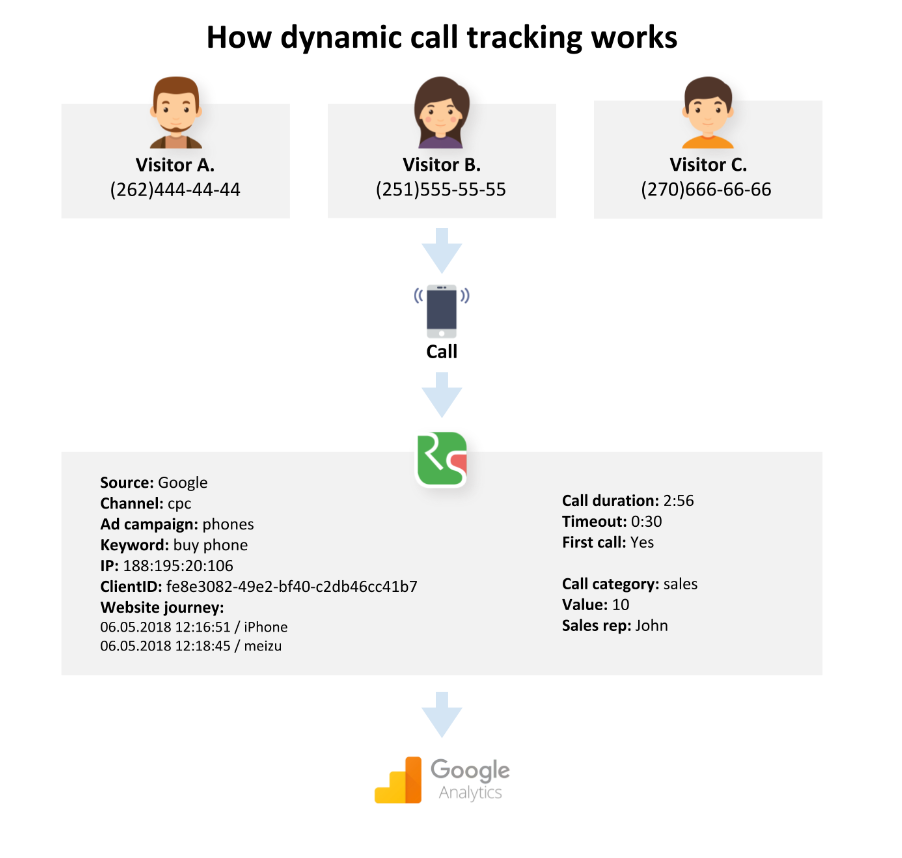 Dynamic call tracking