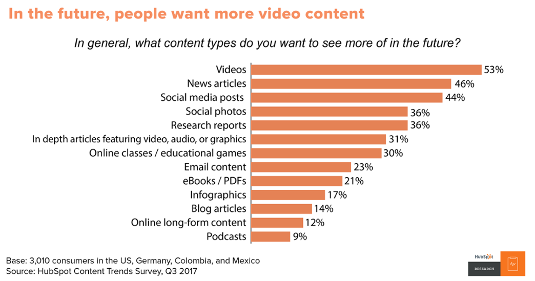 Preferable content types in the future