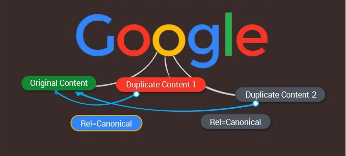 SEO Rel Canonical scheme for Google
