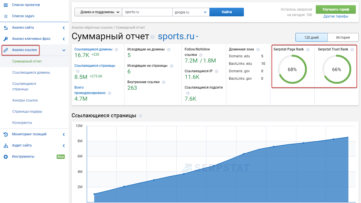 Оптимизация и возраст сайта прогонка хрумером Улица Сперанского
