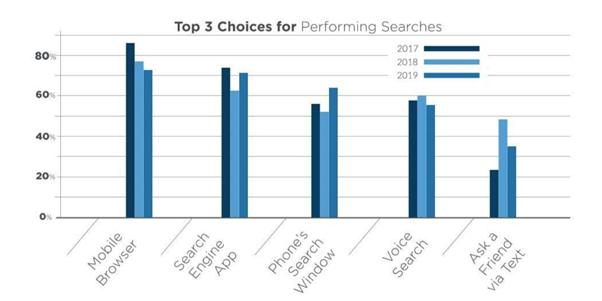 Популярность голосового поиска на мобильных