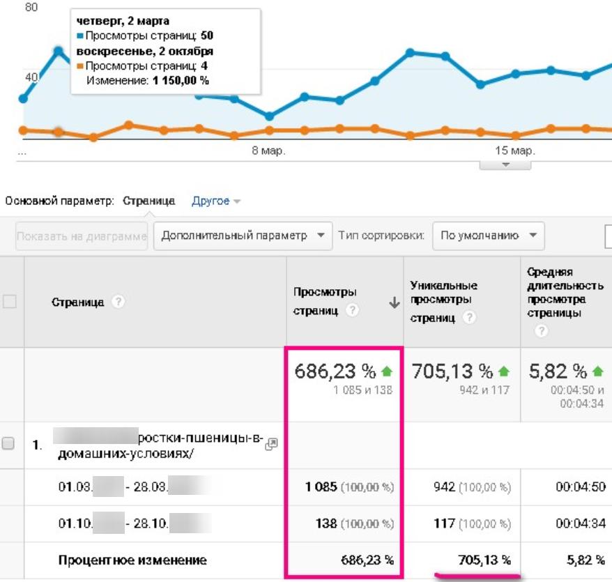 680% нового трафика за месяц после оптимизации статьи