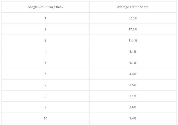 Отчет Searchenginewatch о необходимости попадания в топ-5 поиска