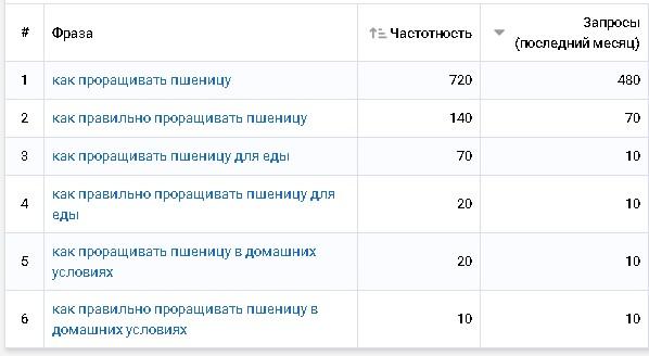 Отчет Serpstat по частотности фраз за месяц