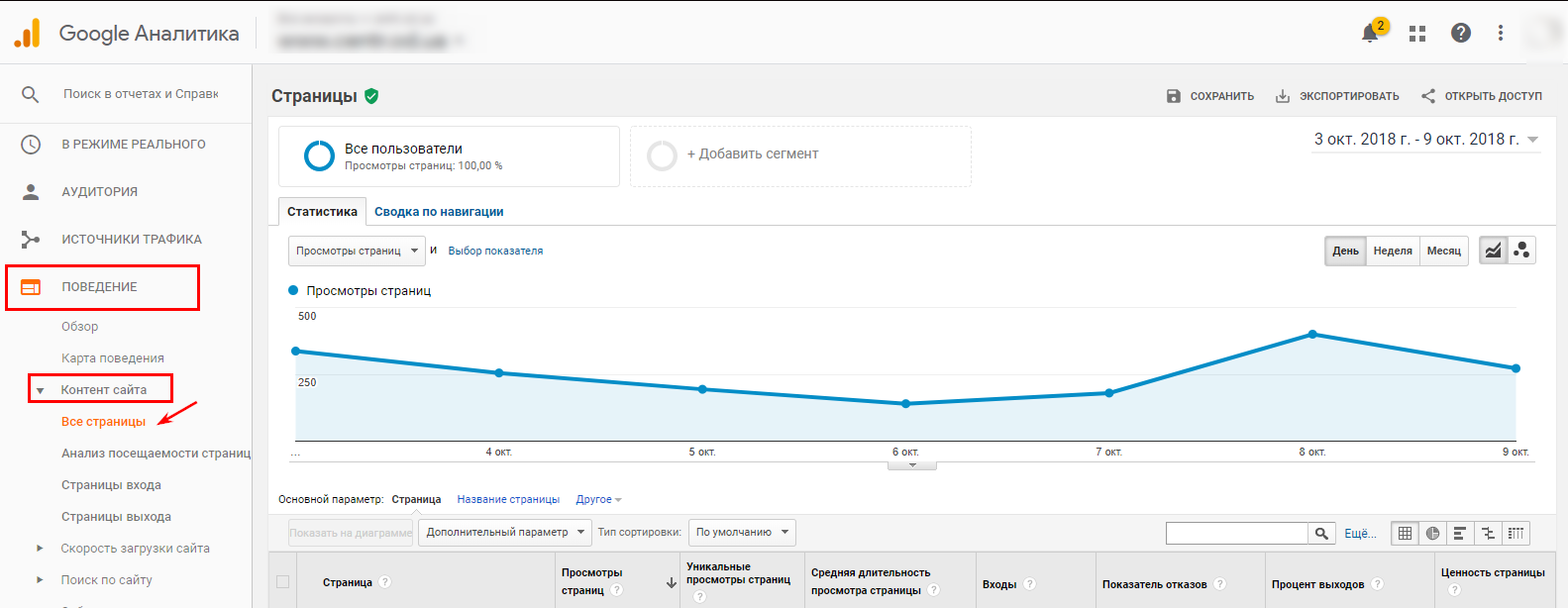 Все страницы сайта в Google Analytics