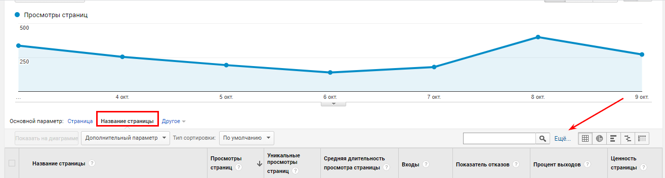 Названия страниц сайта в Google Analytics