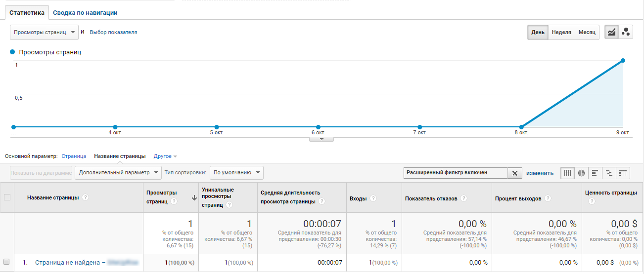 Статистика ошибок 404 в Google Analytics