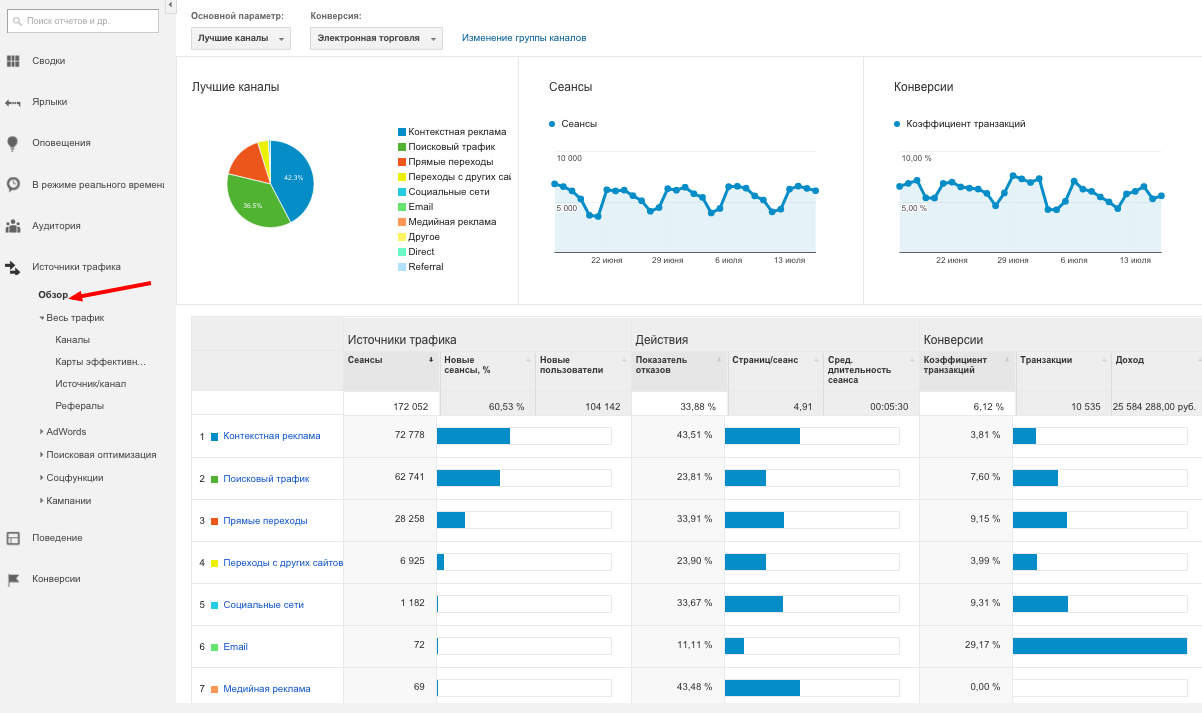 Источники трафика Google Analytics