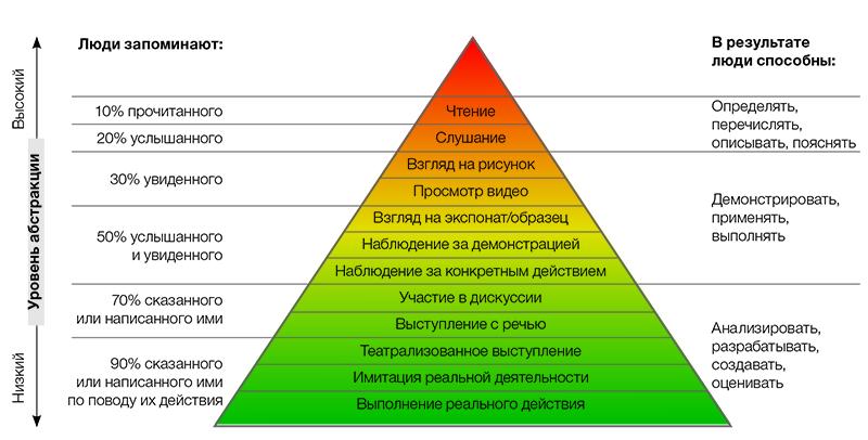 Пирамида обучения Эдгара Дейла