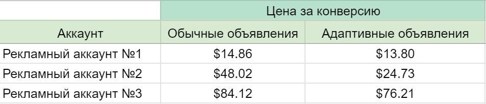 Пример снижения цены за конверсию после подключения адаптивных поисковых объявлений