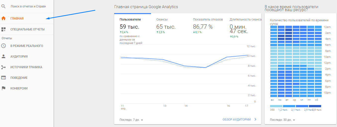 График с отчетом на главной странице Google Analytics