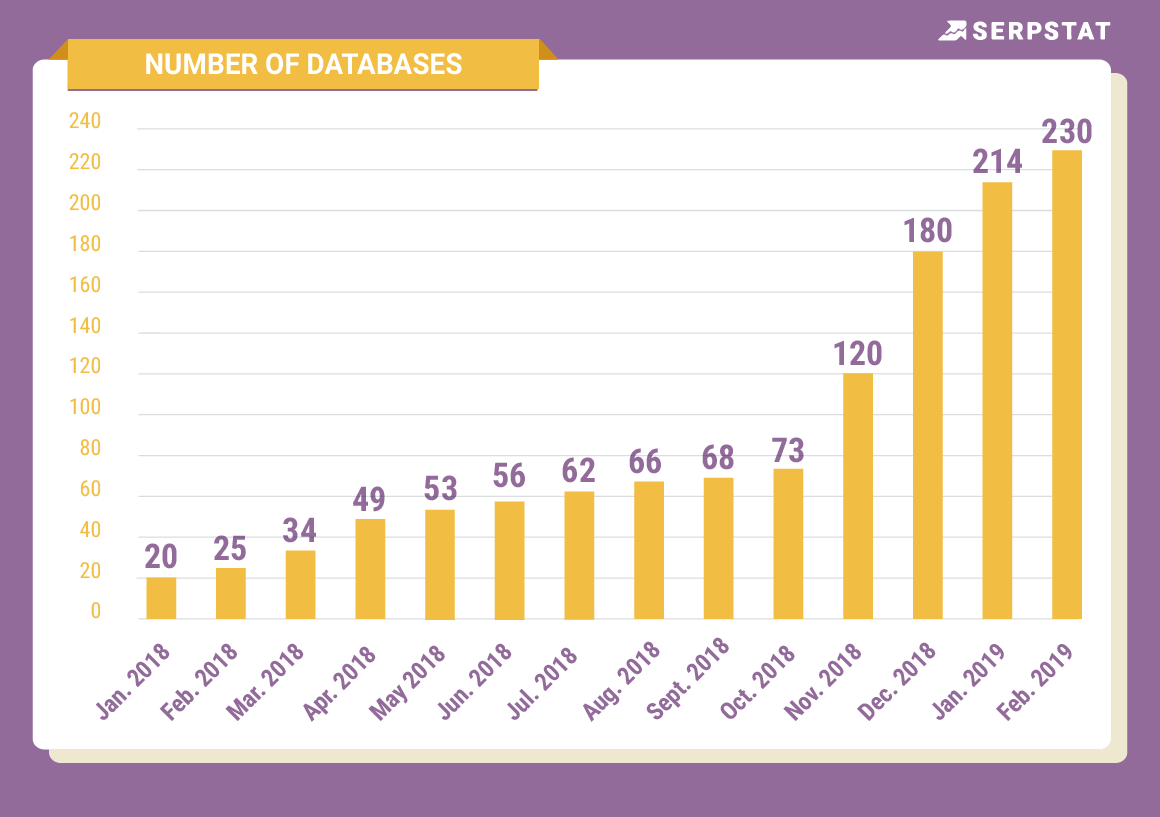 Number of databases