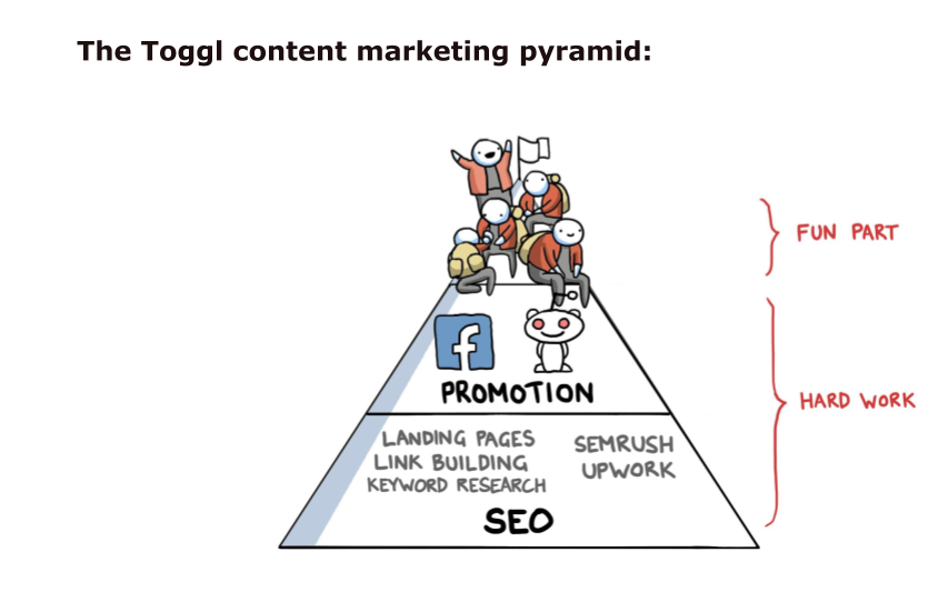 Toggl's Tips And Lessons On Using Content Marketing To Boost