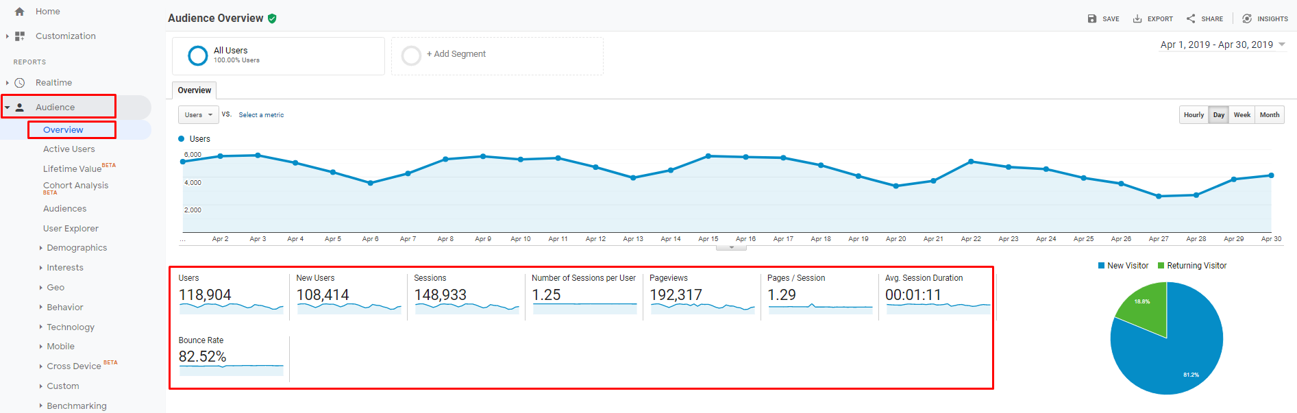 Audience overview in Google Analytics