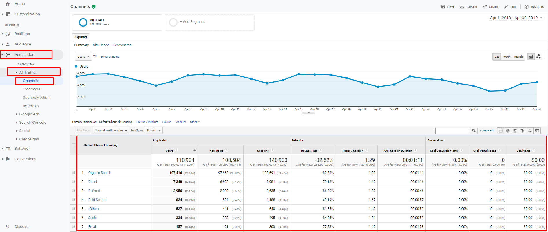 Channels in Google Analytics