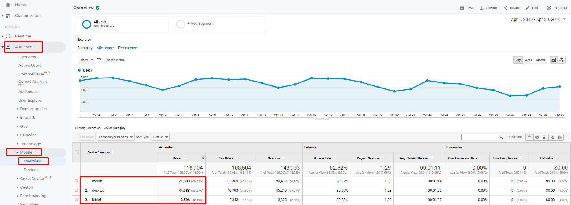 Mobile devices in Google Analytics