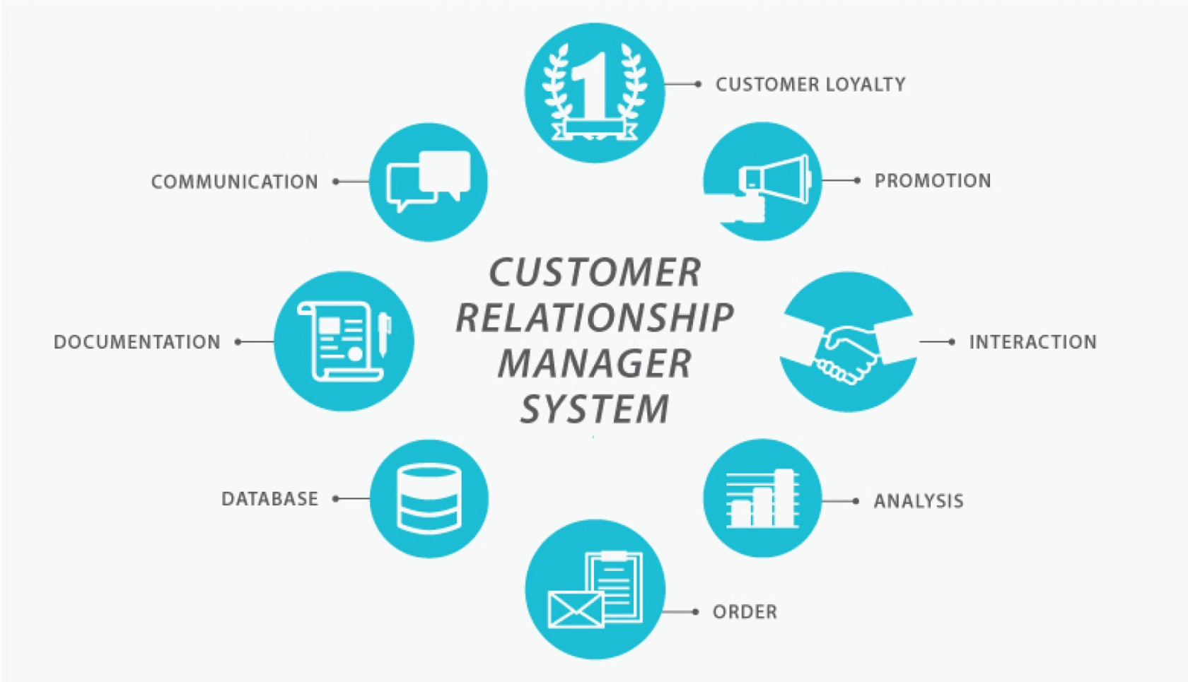 Customer relationship manager system: scheme of work