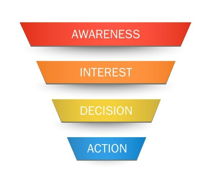 What does a sales funnel consist of