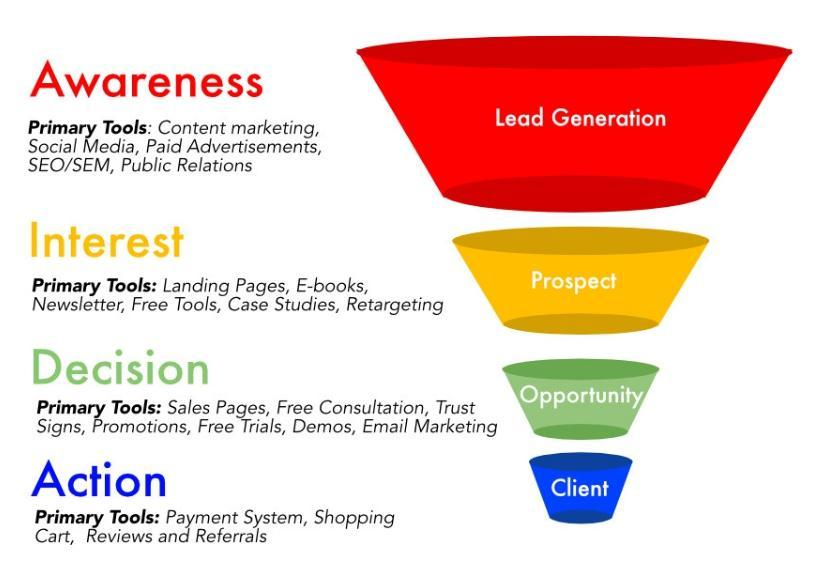 How to build a sales funnel online