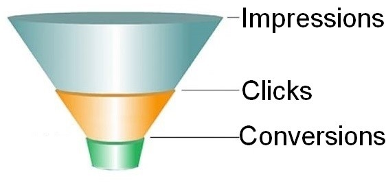 Contextual sales funnel